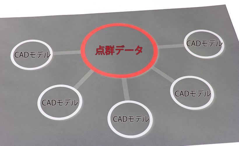 点群とCAD.jpg
